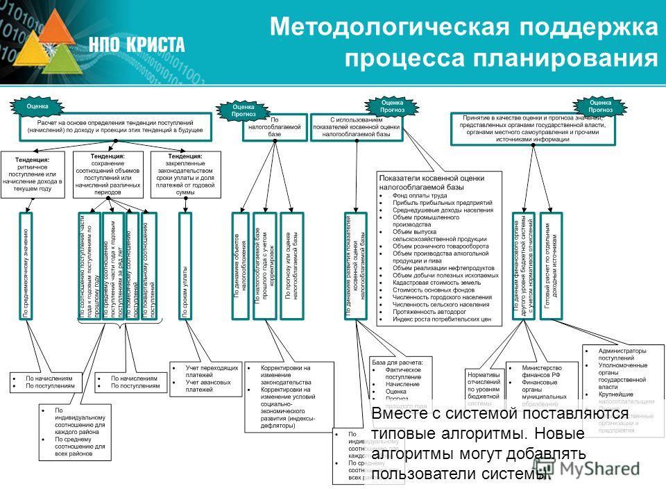 Методологическая поддержка процесса планирования Вместе с системой поставляются типовые алгоритмы. Новые алгоритмы могут добавлять пользователи системы.