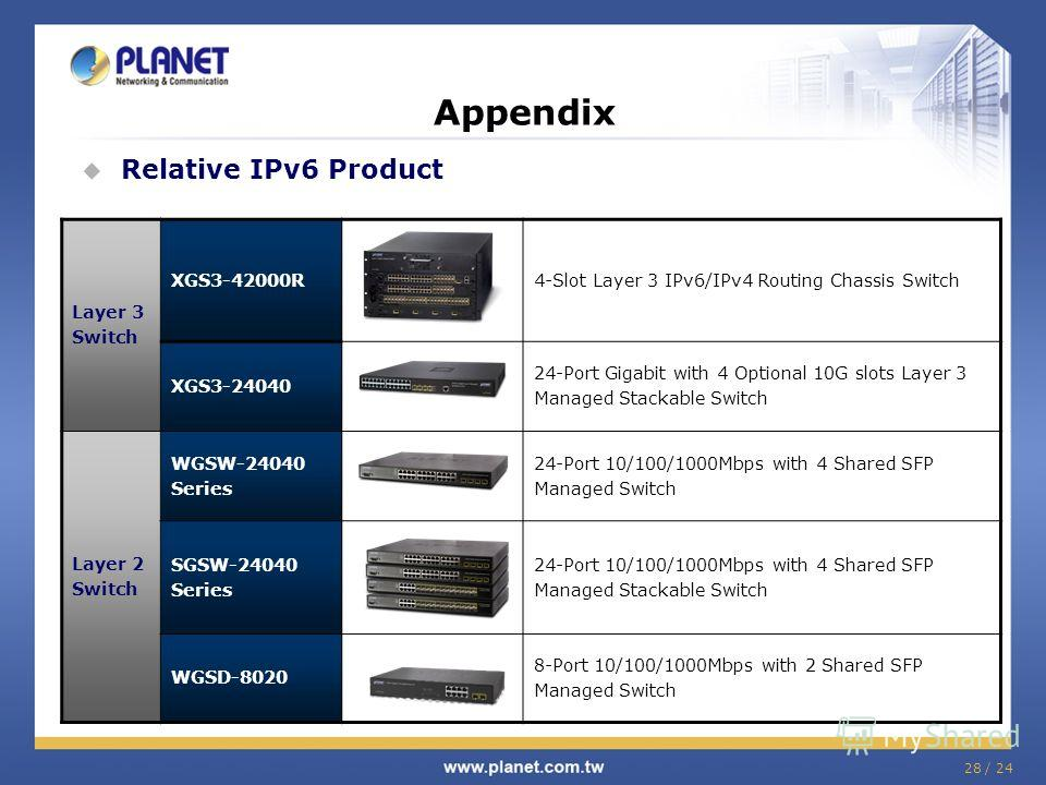 28 / 24 Appendix Relative IPv6 Product Layer 3 Switch XGS3-42000R4-Slot Layer 3 IPv6/IPv4 Routing Chassis Switch XGS3-24040 24-Port Gigabit with 4 Optional 10G slots Layer 3 Managed Stackable Switch Layer 2 Switch WGSW-24040 Series 24-Port 10/100/100