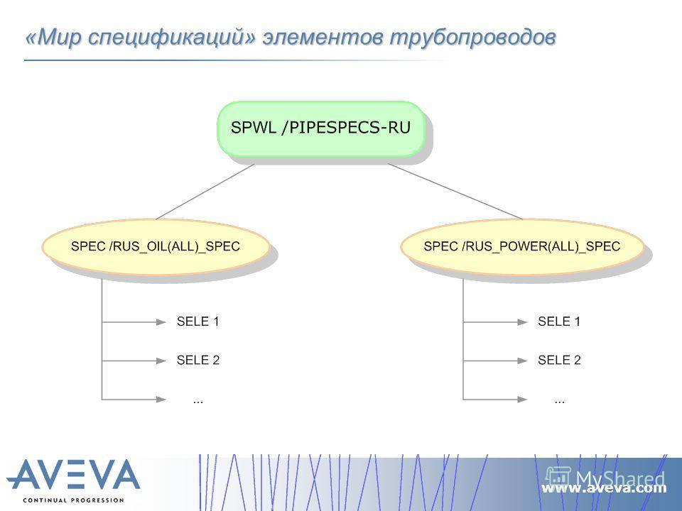 www.aveva.com «Мир спецификаций» элементов трубопроводов