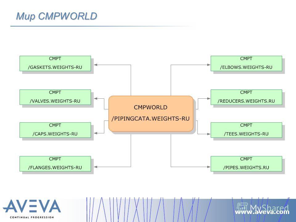 www.aveva.com Мир CMPWORLD
