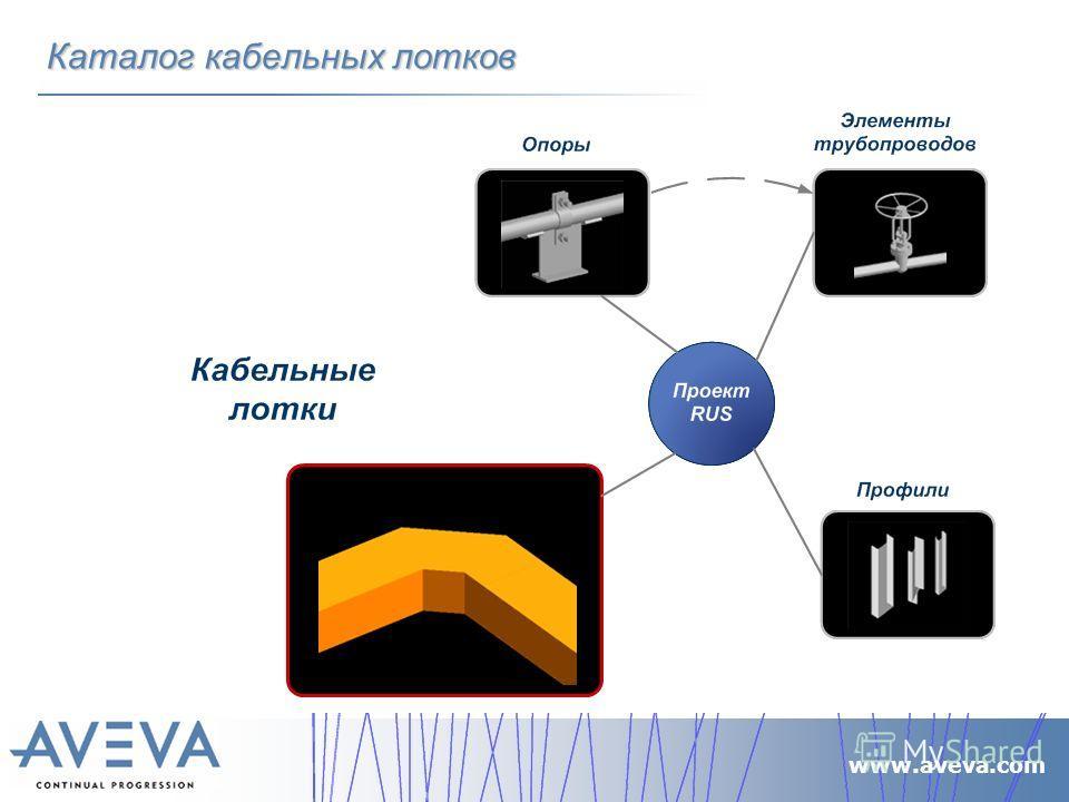 www.aveva.com Каталог кабельных лотков