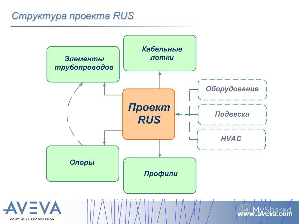 www.aveva.com Структура проекта RUS