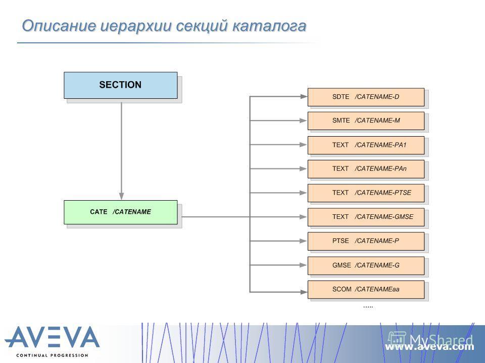 www.aveva.com Описание иерархии секций каталога