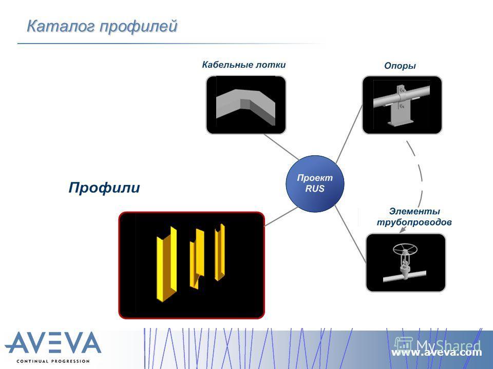 www.aveva.com Каталог профилей