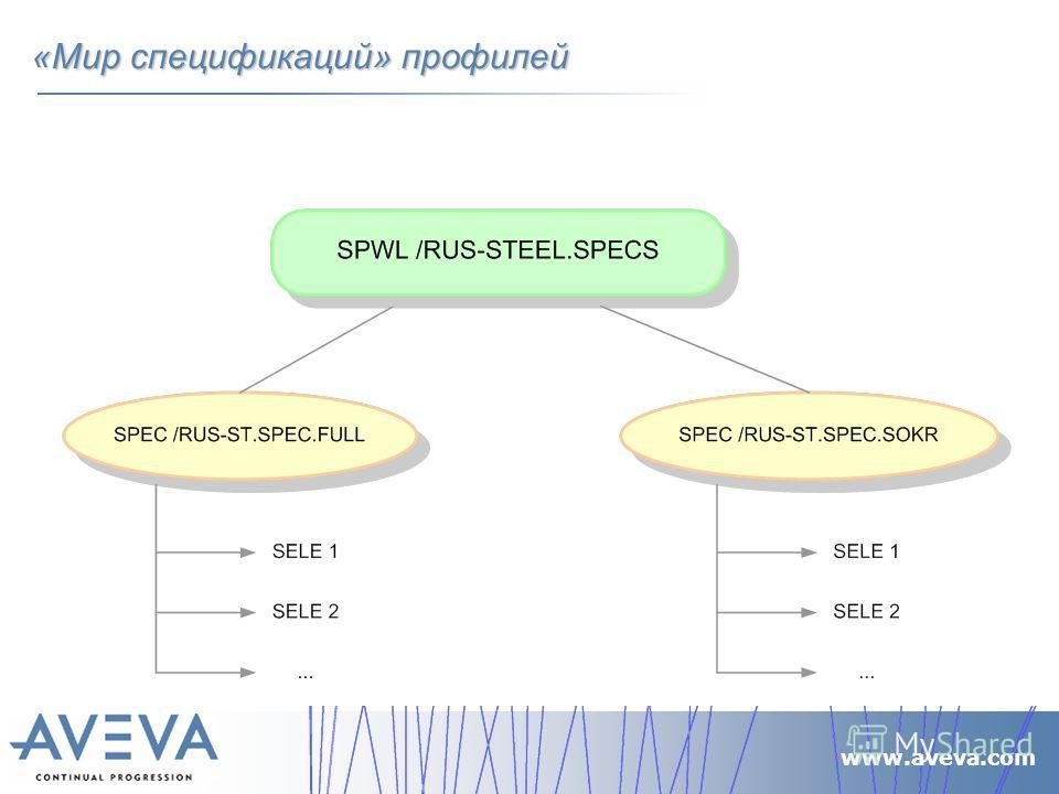 www.aveva.com «Мир спецификаций» профилей