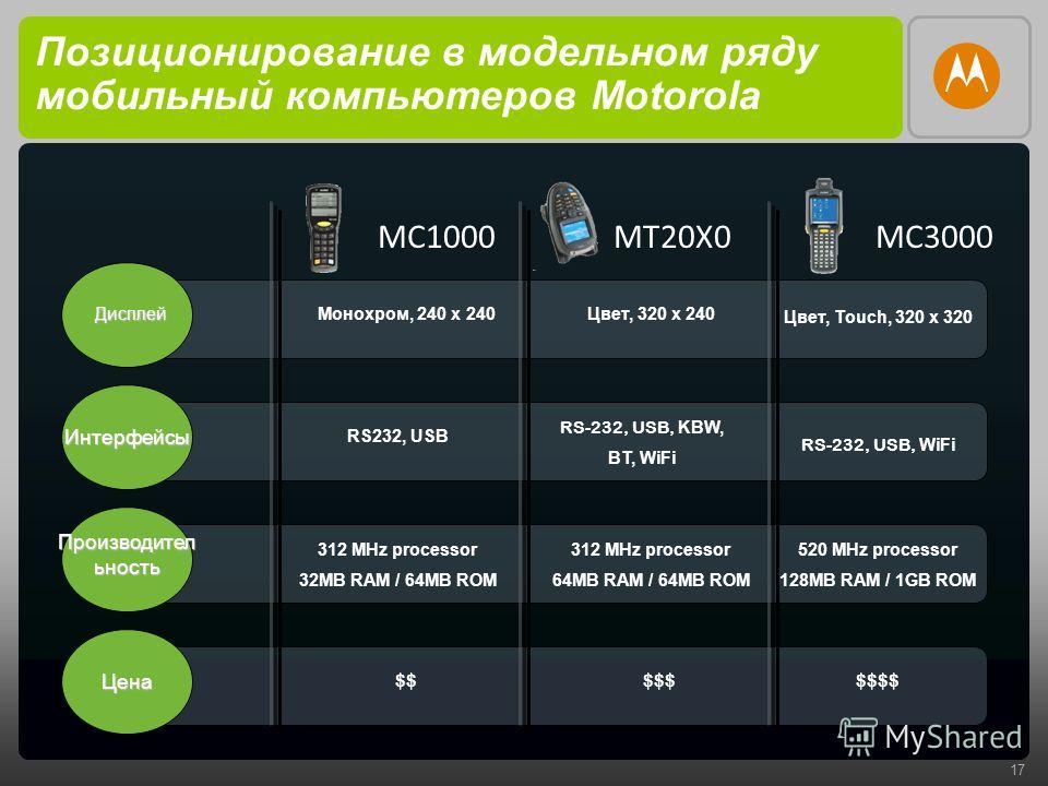 17 Позиционирование в модельном ряду мобильный компьютеров Motorola Дисплей Интерфейсы Производител ьность MT20X0MC1000MC3000 Монохром, 240 х 240Цвет, 320 х 240 Цвет, Touch, 320 х 320 Цена RS-232, USB, KBW, BT, WiFi RS232, USB 312 MHz processor 32MB