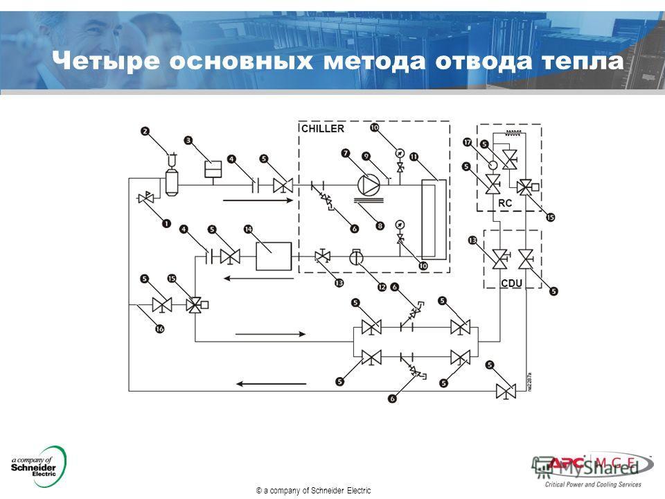 © a company of Schneider Electric Четыре основных метода отвода тепла