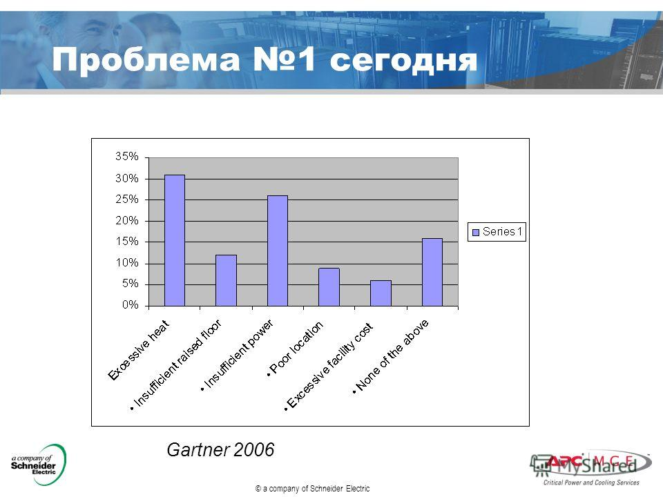 © a company of Schneider Electric Проблема 1 сегодня Gartner 2006