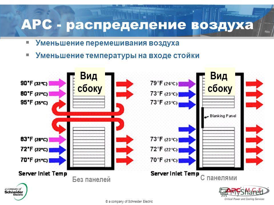 © a company of Schneider Electric APC - распределение воздуха Без панелей С панелями Вид сбоку Вид сбоку Уменьшение перемешивания воздуха Уменьшение температуры на входе стойки