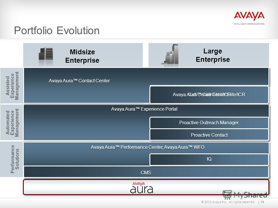 © 2010 Avaya Inc. All rights reserved. Automated Experience Management Assisted Experience Management Performance Solutions Portfolio Evolution Midsize Enterprise Large Enterprise 19 Contact Center Express CC 7.1 Interaction Center Voice Portal Avaya