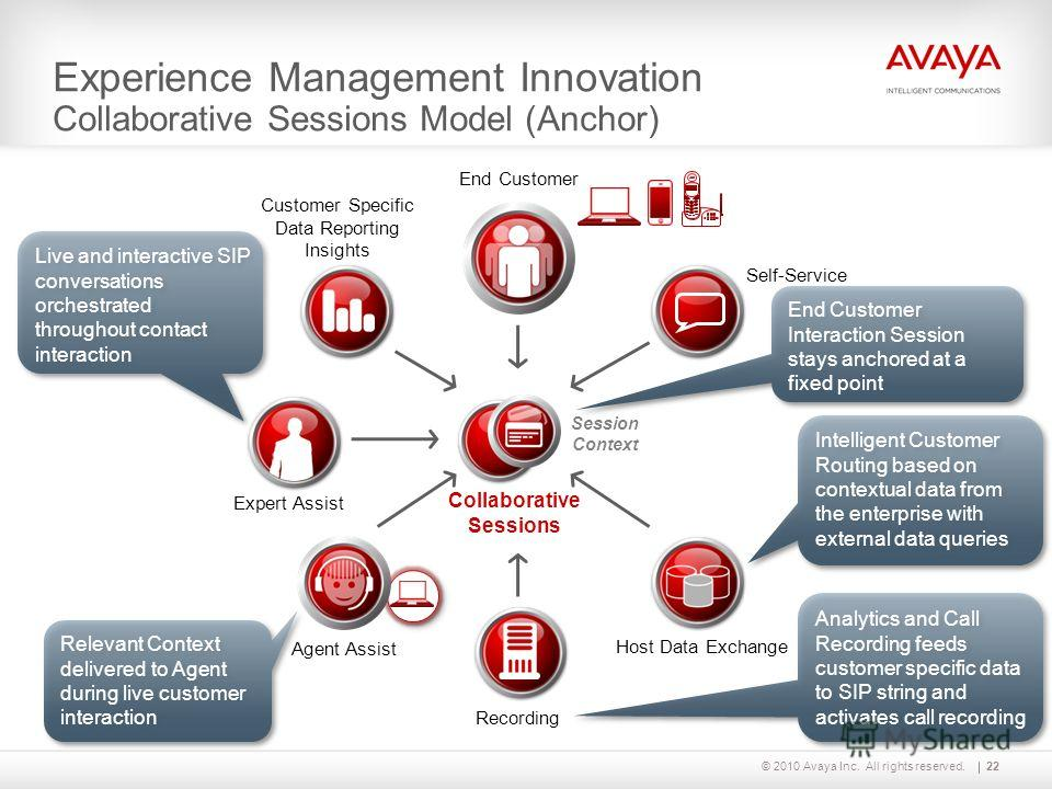 © 2010 Avaya Inc. All rights reserved. Experience Management Innovation Collaborative Sessions Model (Anchor) ? Session Context Collaborative Sessions Self-Service End Customer Recording Host Data Exchange Customer Specific Data Reporting Insights Ag