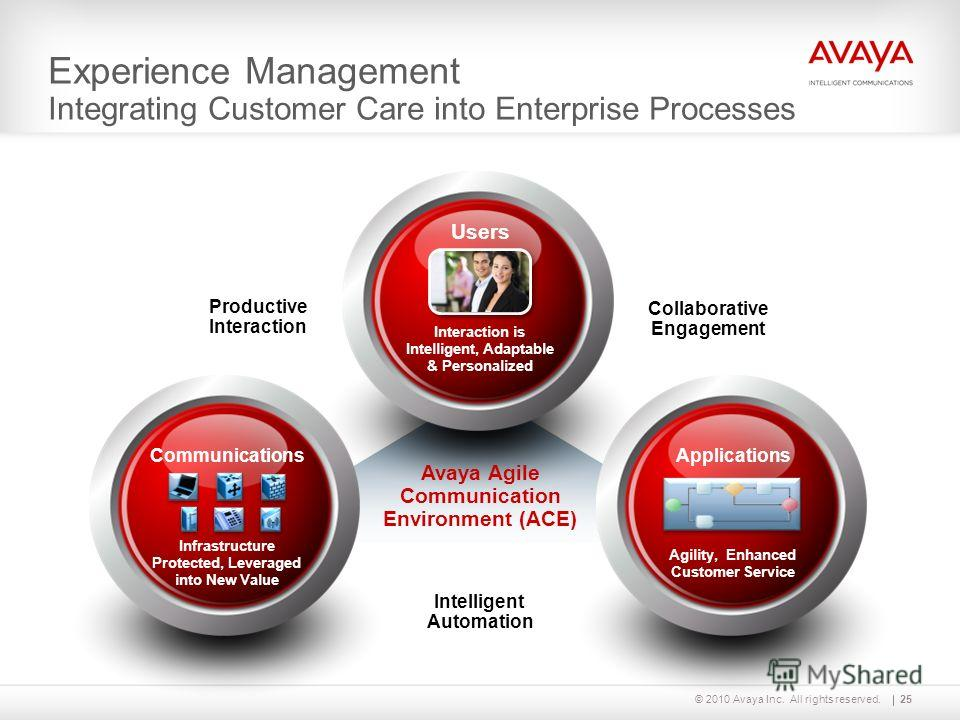 © 2010 Avaya Inc. All rights reserved. Experience Management Integrating Customer Care into Enterprise Processes Users Interaction is Intelligent, Adaptable & Personalized Communications Infrastructure Protected, Leveraged into New Value Applications