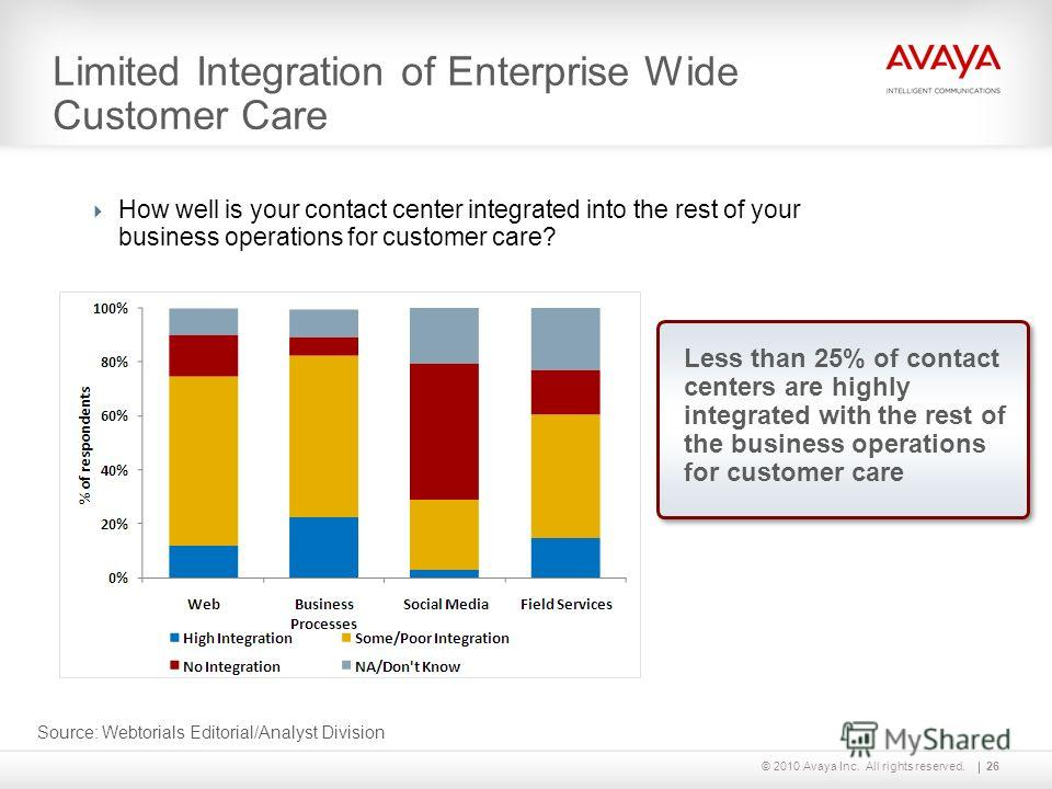 © 2010 Avaya Inc. All rights reserved. Limited Integration of Enterprise Wide Customer Care How well is your contact center integrated into the rest of your business operations for customer care? 26 Source: Webtorials Editorial/Analyst Division Less