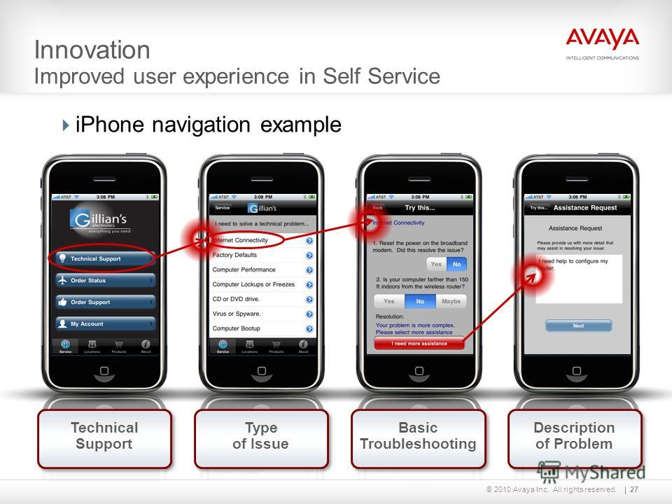 © 2010 Avaya Inc. All rights reserved. Innovation Improved user experience in Self Service 27 iPhone navigation example Technical Support Type of Issue Basic Troubleshooting Description of Problem