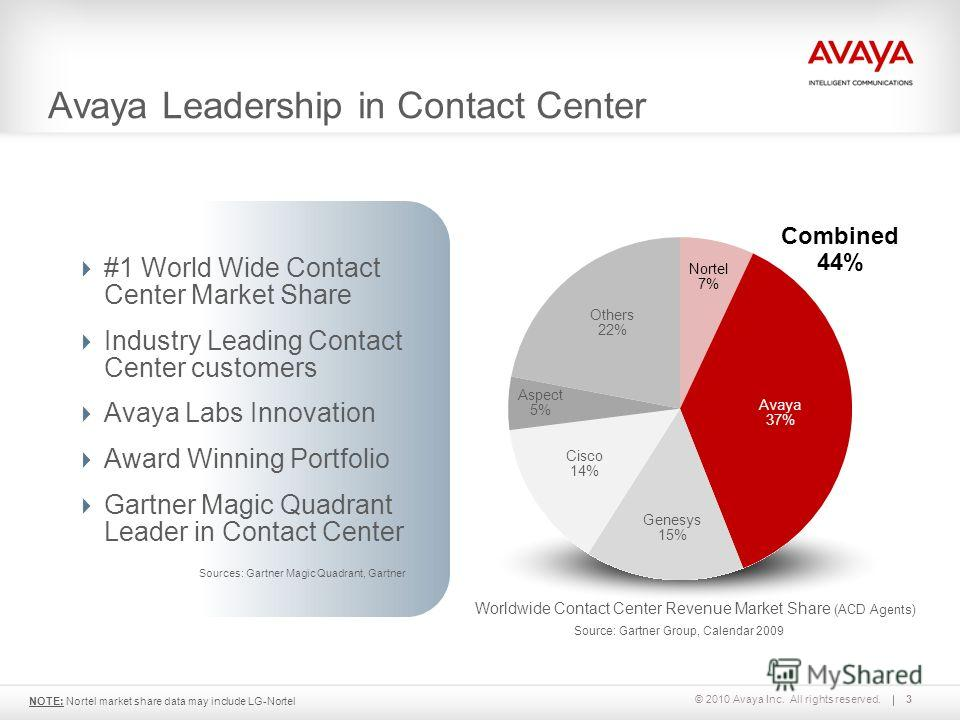 © 2010 Avaya Inc. All rights reserved. Source: Gartner Group, Calendar 2009 #1 World Wide Contact Center Market Share Industry Leading Contact Center customers Avaya Labs Innovation Award Winning Portfolio Gartner Magic Quadrant Leader in Contact Cen