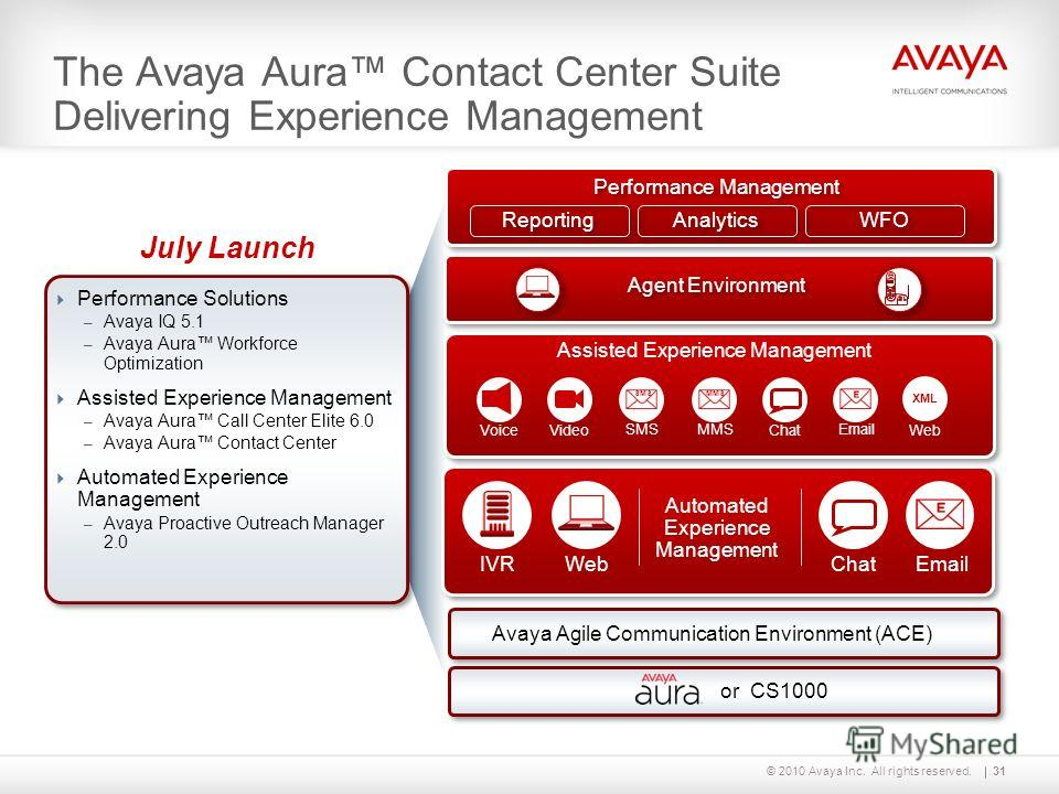 © 2010 Avaya Inc. All rights reserved. The Avaya Aura Contact Center Suite Delivering Experience Management IVRWebChatEmail Automated Experience Management Chat Email MMS SMS Video XML Web Voice Agent Environment Performance Management Reporting Anal