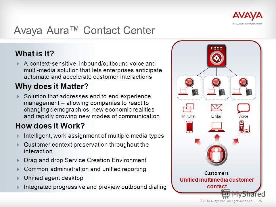 © 2010 Avaya Inc. All rights reserved. Avaya Aura Contact Center Unified multimedia customer contact Customers Voice E Mail IM /Chat 35 What is It? A context-sensitive, inbound/outbound voice and multi-media solution that lets enterprises anticipate,