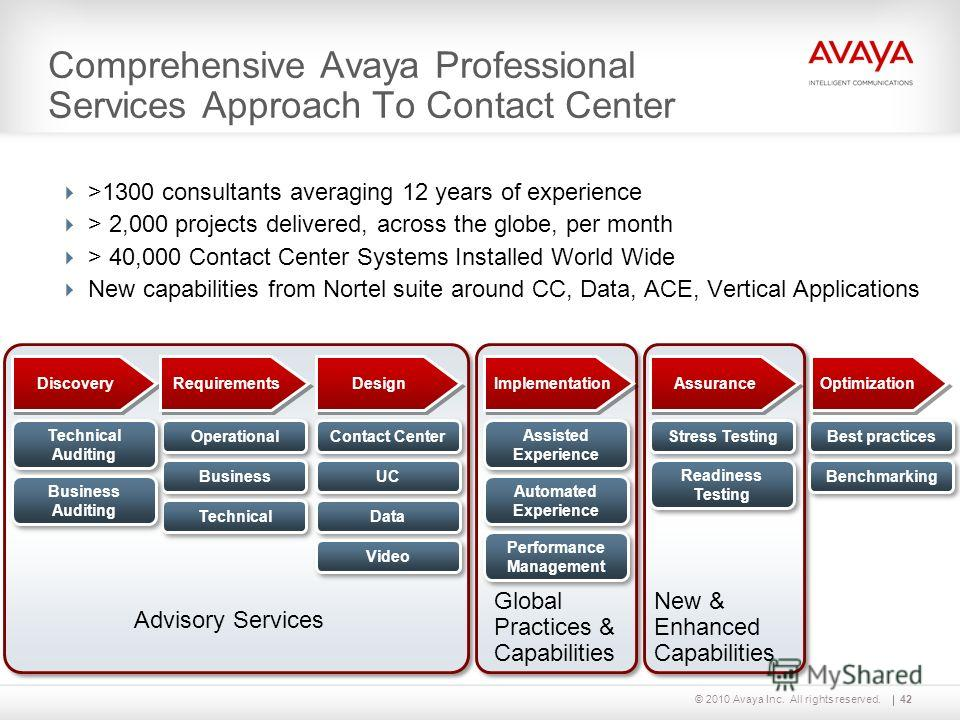 © 2010 Avaya Inc. All rights reserved. Comprehensive Avaya Professional Services Approach To Contact Center 42 Discovery Requirements Implementation Design Assurance Optimization Contact Center UC Data Video Operational Business Technical Assisted Ex