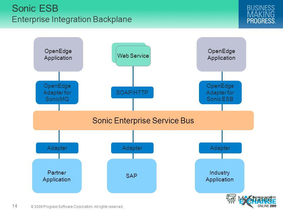 © 2009 Progress Software Corporation. All rights reserved. Sonic ESB Enterprise Integration Backplane 14 OpenEdge Application OpenEdge Application OpenEdge Adapter for SonicMQ OpenEdge Adapter for Sonic ESB Web Service SOAP/HTTP Sonic Enterprise Serv