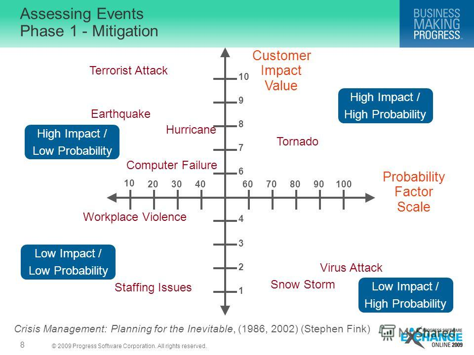 © 2009 Progress Software Corporation. All rights reserved. Assessing Events Phase 1 - Mitigation 8 Customer Impact Value Probability Factor Scale 1 2 3 4 6 7 8 9 10 20304060708090100 High Impact / High Probability Low Impact / Low Probability Hurrica