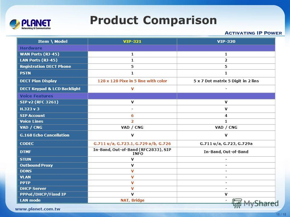 www.planet.com.tw 16 / 18 Product Comparison Item \ ModelVIP-321VIP-320 Hardware WAN Ports (RJ-45)11 LAN Ports (RJ-45)12 Registration DECT Phone55 PSTN11 DECT Plan Display128 x 128 Pixe in 5 line with color5 x 7 Dot matrix 5 Digit in 2 lins DECT Keyp