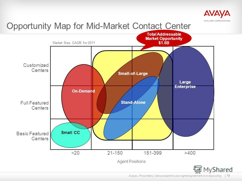 Avaya – Proprietary. Use pursuant to your signed agreement or Avaya policy. Opportunity Map for Mid-Market Contact Center 151-399400 Agent Positions On-Demand Market Size, CAGR for 2011 12 Total Addressable Market Opportunity $1.5B