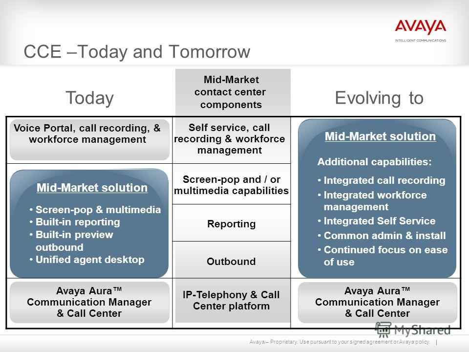 Avaya – Proprietary. Use pursuant to your signed agreement or Avaya policy. CCE –Today and Tomorrow Additional capabilities: Integrated call recording Integrated workforce management Integrated Self Service Common admin & install Continued focus on e