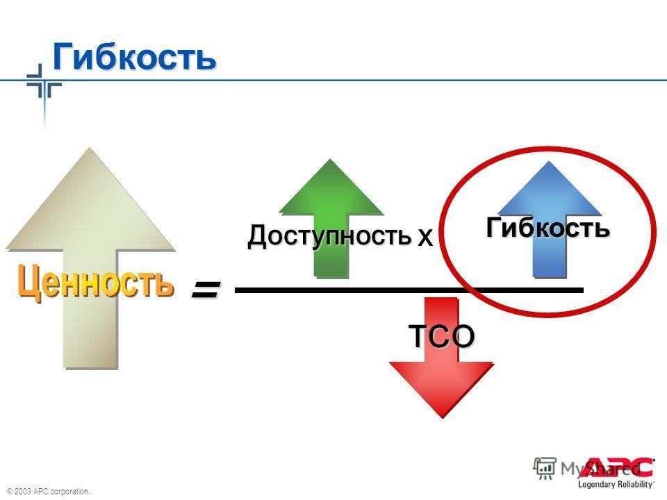 © 2003 APC corporation. Гибкость x Доступность Гибкость TCO =