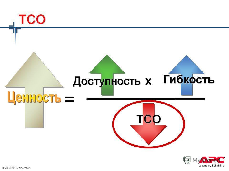 © 2003 APC corporation. x Доступность TCO TCO Гибкость