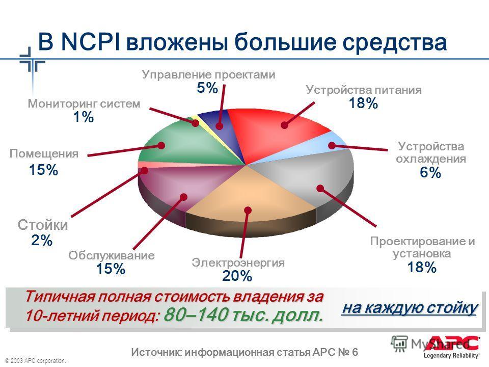 В NCPI вложены большие средства Источник: информационная статья APC 6 Проектирование и установка 18% Устройства питания 18% Устройства охлаждения 6% Стойки 2% Помещения 15% Электроэнергия 20% Обслуживание 15% Управление проектами 5% Типичная полная с