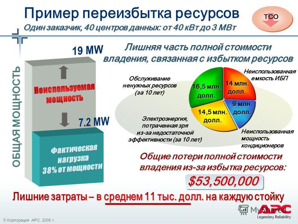 © 2003 APC corporation. Пример переизбытка ресурсов ОБЩАЯ МОЩНОСТЬ Электроэнергия, потраченная зря из-за недостаточной эффективности (за 10 лет) Неиспользованная емкость ИБП Неиспользованная мощность кондиционеров Обслуживание ненужных ресурсов (за 1