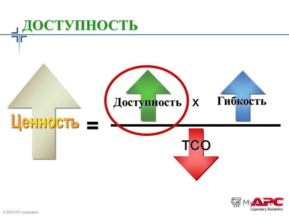 © 2003 APC corporation. ДОСТУПНОСТЬ x Доступность Гибкость TCO =