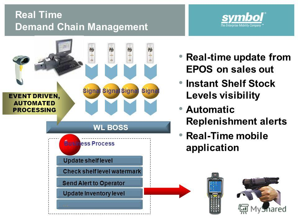 Real Time Demand Chain Management Check shelf level watermark Update Inventory level… Signal Update shelf level Business Process WL BOSS Signal Send Alert to Operator EVENT DRIVEN, AUTOMATED PROCESSING Real-time update from EPOS on sales out Instant