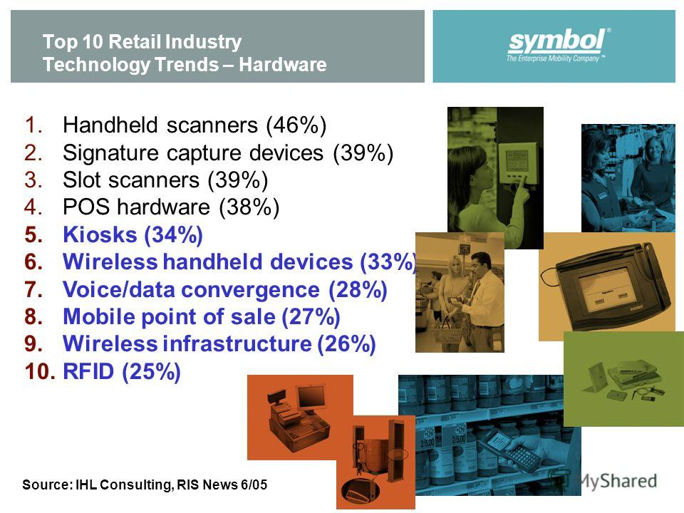 Top 10 Retail Industry Technology Trends – Hardware 1. Handheld scanners (46%) 2. Signature capture devices (39%) 3. Slot scanners (39%) 4. POS hardware (38%) 5. Kiosks (34%) 6. Wireless handheld devices (33%) 7.Voice/data convergence (28%) 8. Mobile