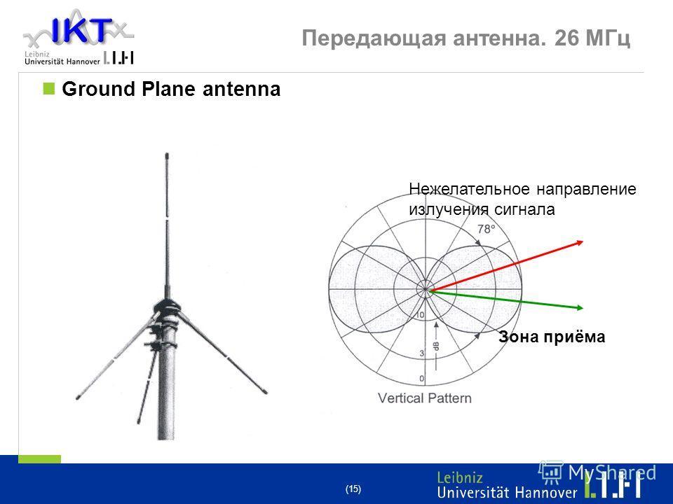 (15) Передающая антенна. 26 МГц Ground Plane antenna Зона приёма Нежелательное направление излучения сигнала