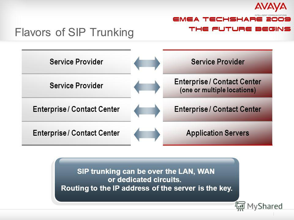 EMEA Techshare 2009 The Future Begins Flavors of SIP Trunking Service Provider Enterprise / Contact Center (one or multiple locations) Enterprise / Contact Center Application Servers SIP trunking can be over the LAN, WAN or dedicated circuits. Routin