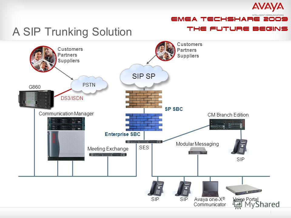 EMEA Techshare 2009 The Future Begins A SIP Trunking Solution SIP Modular Messaging Voice Portal CM Branch Edition Communication Manager SES Meeting Exchange Enterprise SBC DS3/ISDN G860 Customers Partners Suppliers Avaya one-X © Communicator SIP SP