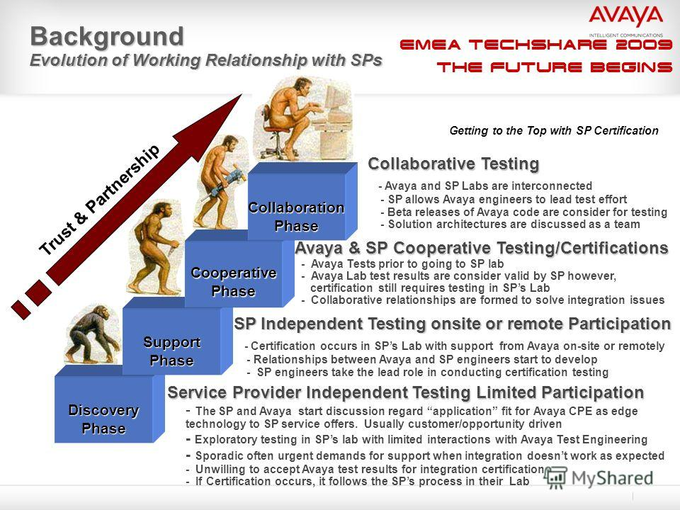 EMEA Techshare 2009 The Future Begins DiscoveryPhase SupportPhase CooperativePhase CollaborationPhase Collaborative Testing - Avaya and SP Labs are interconnected - SP allows Avaya engineers to lead test effort - Beta releases of Avaya code are consi
