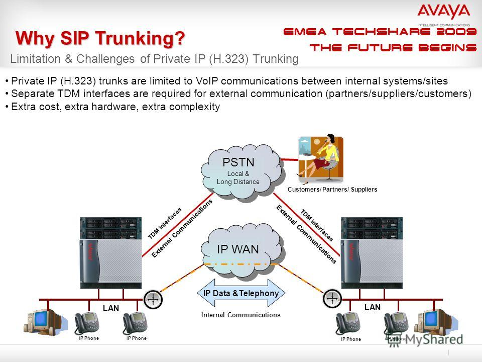 EMEA Techshare 2009 The Future Begins Limitation & Challenges of Private IP (H.323) Trunking IP WAN PSTN Local & Long Distance PSTN Local & Long Distance IP Data &Telephony Private IP (H.323) trunks are limited to VoIP communications between internal