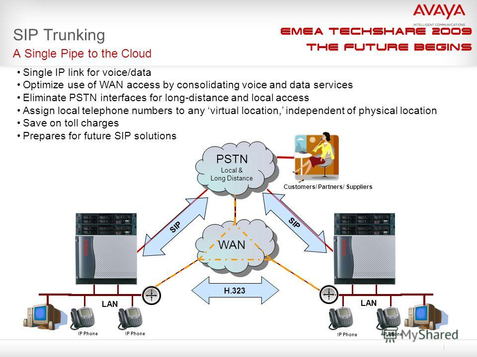 EMEA Techshare 2009 The Future Begins SIP Trunking A Single Pipe to the Cloud WAN PSTN Local & Long Distance PSTN Local & Long Distance H.323 SIP Customers/ Partners/ Suppliers LAN IP Phone Single IP link for voice/data Optimize use of WAN access by