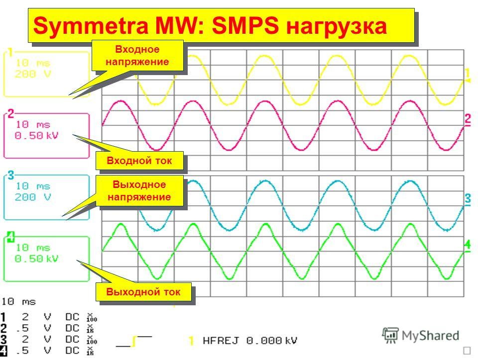 APC by Schneider Electric– Name – Date Symmetra MW Symmetra MW: SMPS нагрузка Входное напряжение Входной ток Выходное напряжение Выходной ток