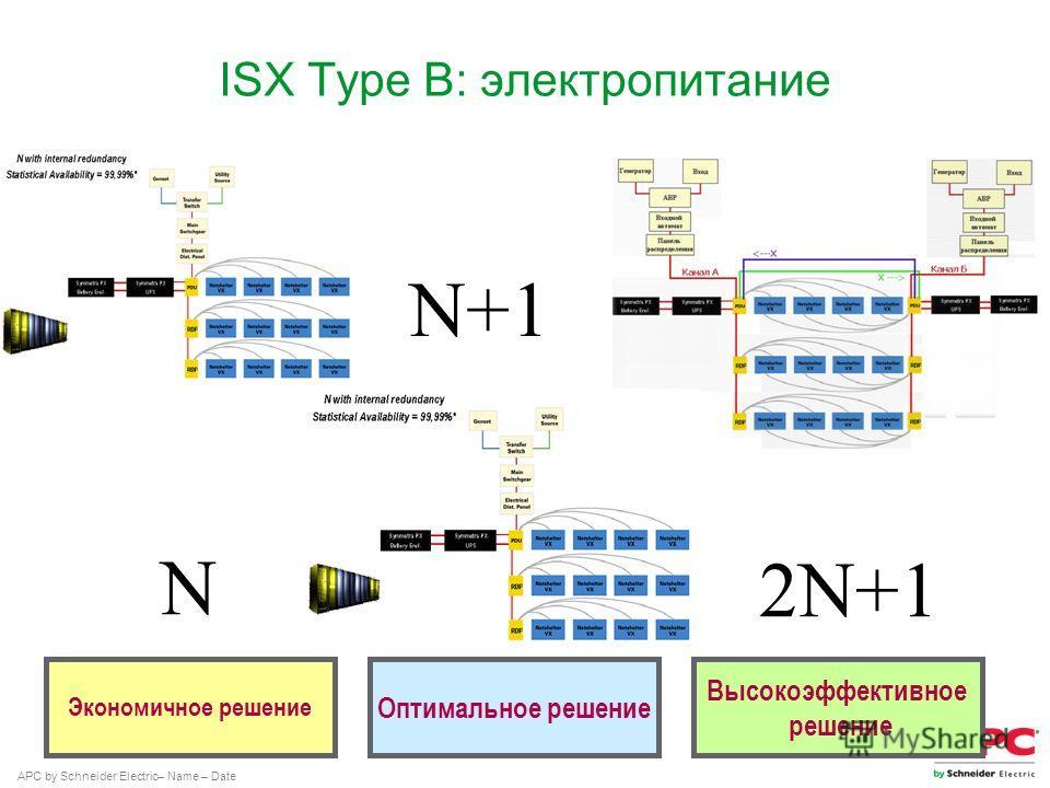 APC by Schneider Electric– Name – Date ISX Type B: электропитание Экономичное решение Оптимальное решение Высокоэффективное решение N N+1 2N+1