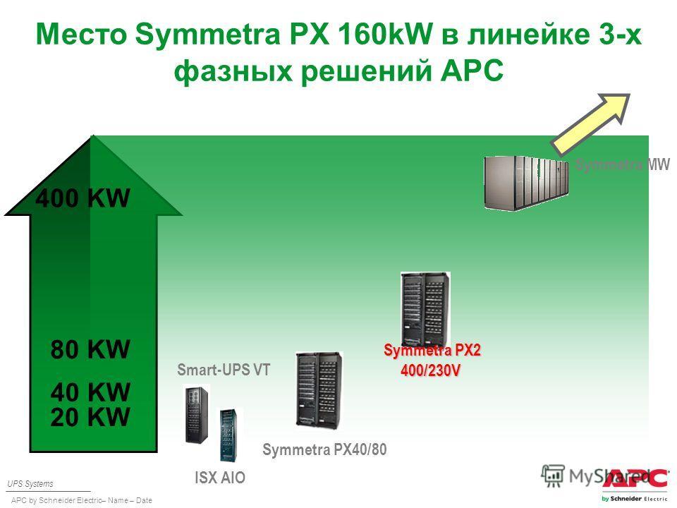 APC by Schneider Electric– Name – Date Место Symmetra PX 160kW в линейке 3-х фазных решений APC UPS Systems 20 KW Smart-UPS VT ISX AIO Symmetra PX40/80 40 KW 400 KW 80 KW Symmetra PX2 400/230V Symmetra MW