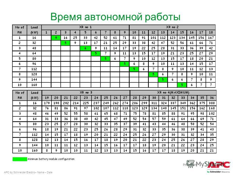 APC by Schneider Electric– Name – Date Время автономной работы Preliminary
