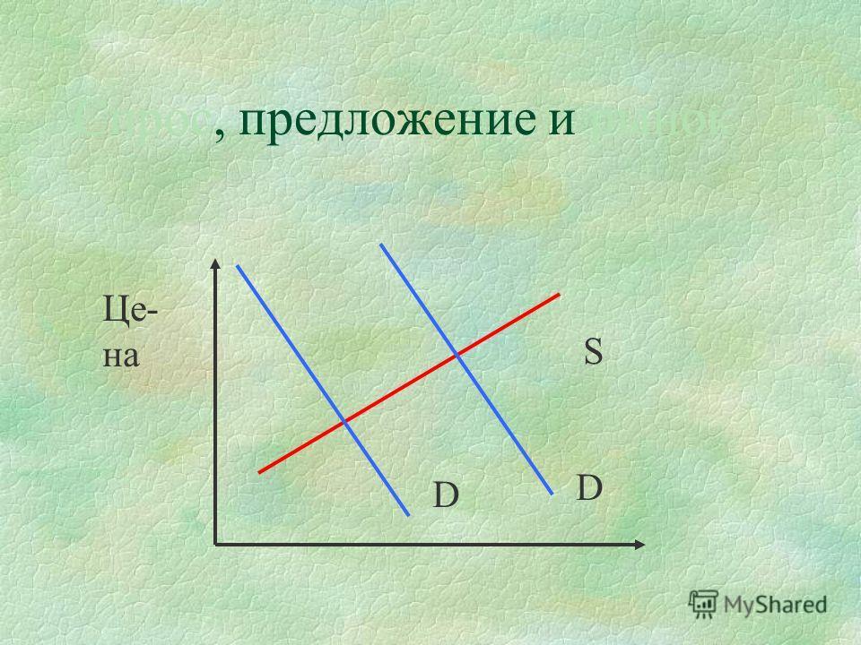 Спрос, предложение и рынок Сдвиг кривой спроса приводит к изменению равновесной цены и равновесного объема, а движение по кривой спроса представляет собой только часть процессе в результате которого рынок приходит в равновесие.