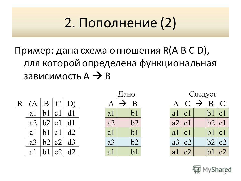 2. Пополнение (2) Пример: дана схема отношения R(A B C D), для которой определена функциональная зависимость A B 17 Дано Следует R(ABCD)A BAC BC a1b1c1d1a1b1a1c1b1c1 a2b2c1d1a2b2a2c1b2c1 a1b1c1d2a1b1a1c1b1c1 a3b2c2d3a3b2a3c2b2c2 a1b1c2d2a1b1a1c2b1c2