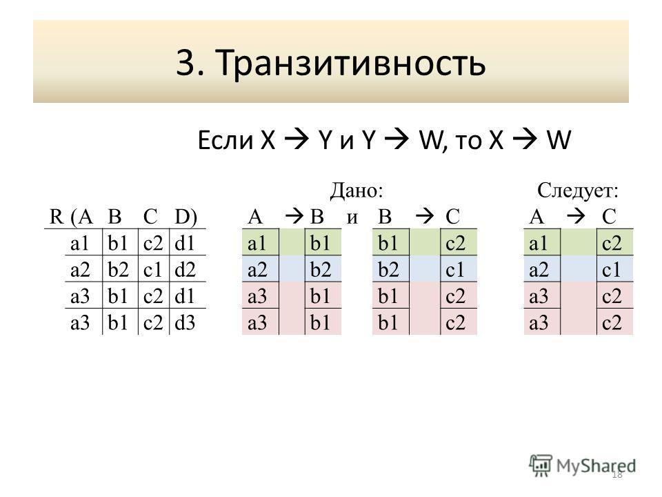 3. Транзитивность Если X Y и Y W, то X W 18 Дано:Следует: R(ABCD)A BиB CA C a1b1c2d1a1b1 c2a1c2 a2b2c1d2a2b2 c1a2c1 a3b1c2d1a3b1 c2a3c2 a3b1c2d3a3b1 c2a3c2