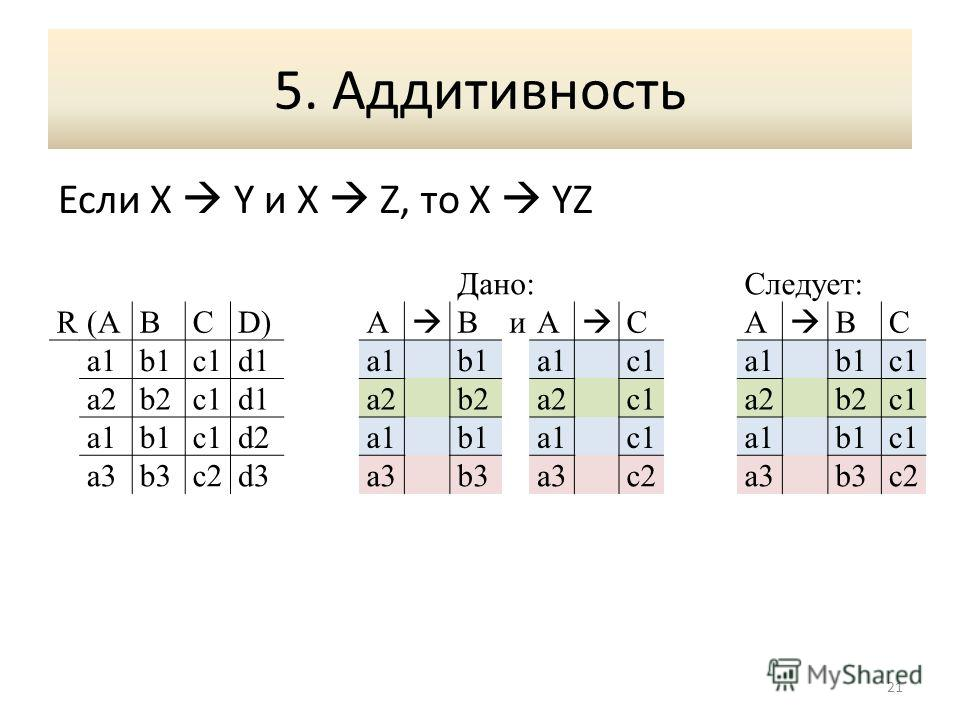 5. Аддитивность Если X Y и X Z, то X YZ 21 Дано:Следует: R(A(ABCD)A BиA CA BC a1b1c1d1a1b1a1c1a1b1c1 a2b2c1d1a2b2a2c1a2b2c1 a1a1b1c1d2a1b1a1c1a1b1c1 a3b3b3c2d3a3b3a3c2a3b3c2c2