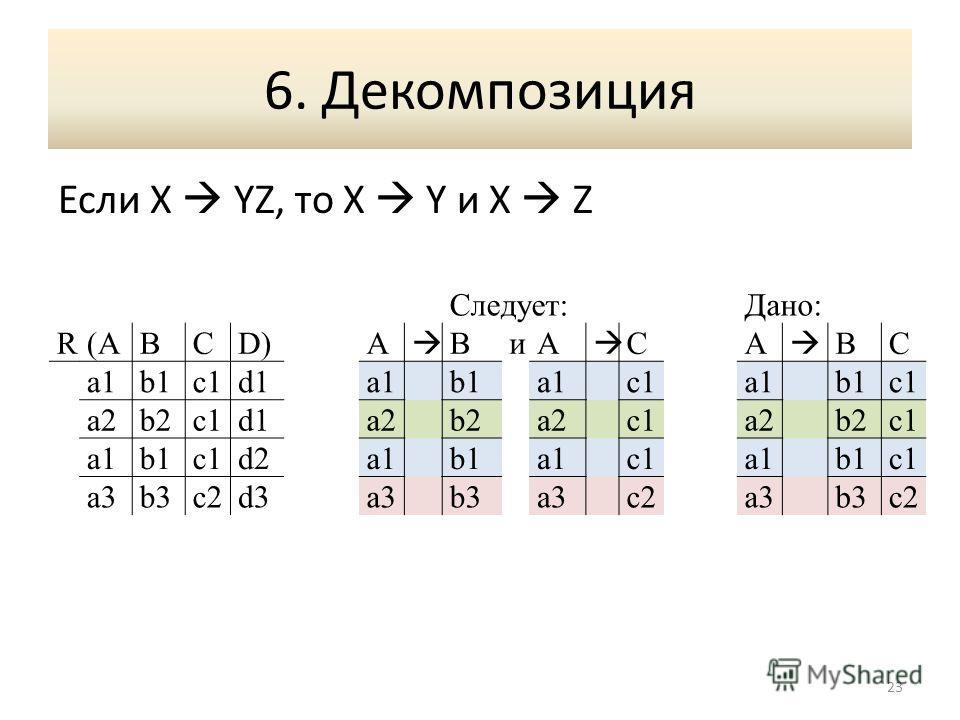 6. Декомпозиция Если X YZ, то X Y и X Z 23 Следует:Дано: R(A(ABCD)A BиA CA BC a1b1c1d1a1b1a1c1a1b1c1 a2b2c1d1a2b2a2c1a2b2c1 a1a1b1c1d2a1b1a1c1a1b1c1 a3b3b3c2d3a3b3a3c2a3b3c2c2
