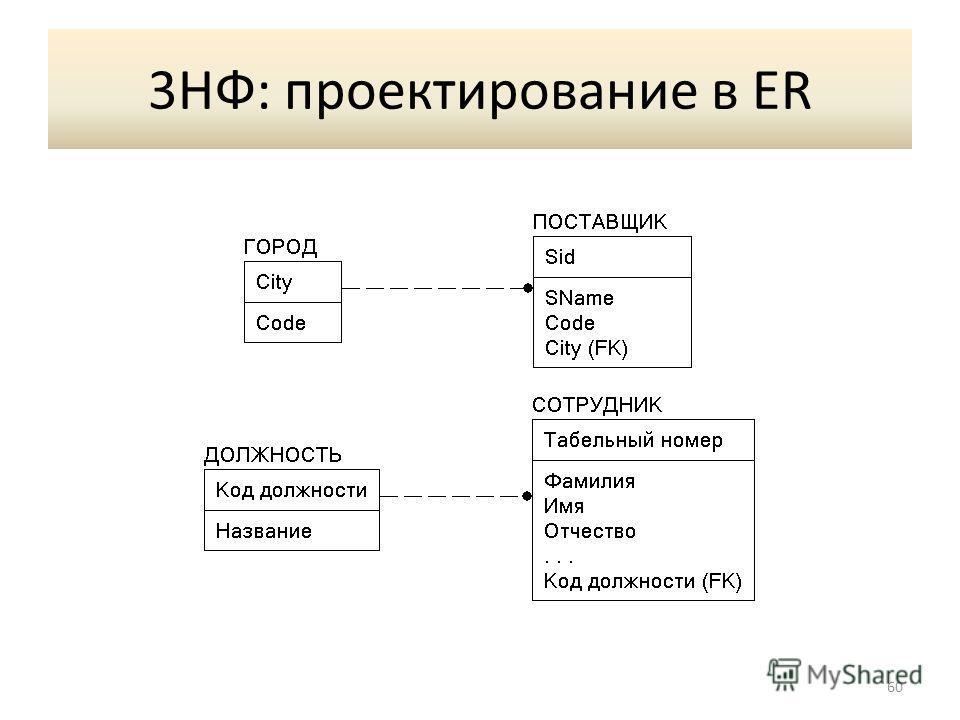 3НФ: проектирование в ER 60